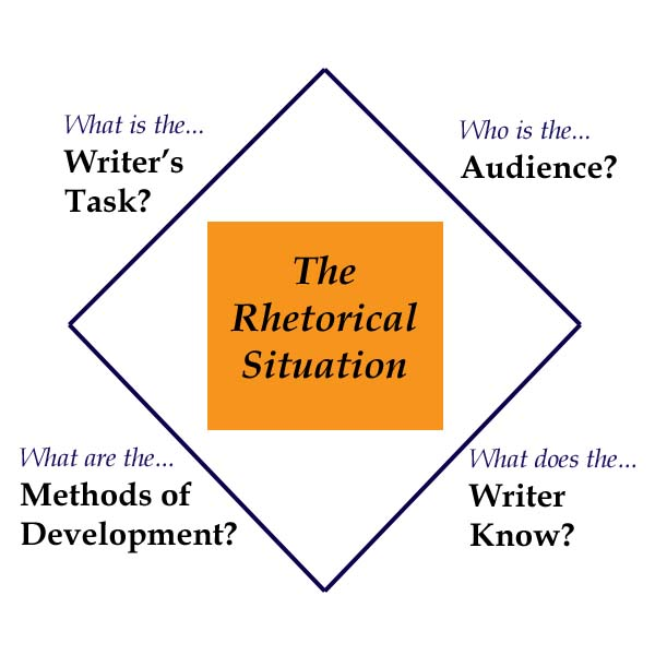 assignment 1 rhetorical situation Question draft of a rhetorical analysis of a public document assignment goal write a 750-1,000-word essay that analyzes the rhetorical situation of a public document.